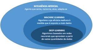 Deep Learning: definições
